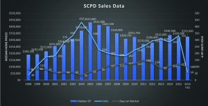 Sales Data Sun City Palm Desert