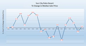 Sun City Palm Desert Election Graph