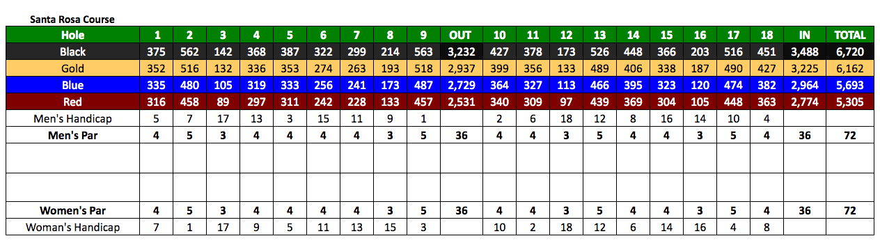 Sun City Golf Scorecard