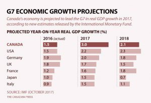 CANADIAN GDP PROJECTIONS